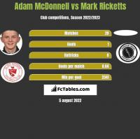 Adam McDonnell vs Mark Ricketts h2h player stats