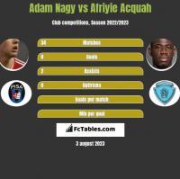 Adam Nagy vs Afriyie Acquah h2h player stats