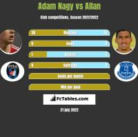 Adam Nagy vs Allan h2h player stats