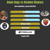 Adam Nagy vs Amadou Diawara h2h player stats