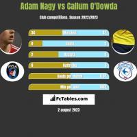 Adam Nagy vs Callum O'Dowda h2h player stats