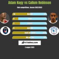 Adam Nagy vs Callum Robinson h2h player stats