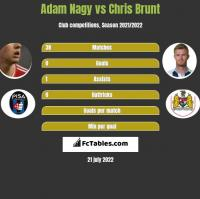 Adam Nagy vs Chris Brunt h2h player stats