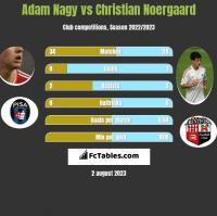 Adam Nagy vs Christian Noergaard h2h player stats
