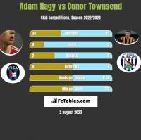 Adam Nagy vs Conor Townsend h2h player stats