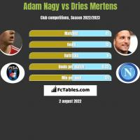 Adam Nagy vs Dries Mertens h2h player stats