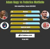 Adam Nagy vs Federico Mattiello h2h player stats