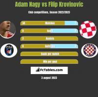 Adam Nagy vs Filip Krovinovic h2h player stats
