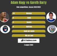 Adam Nagy vs Gareth Barry h2h player stats