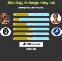 Adam Nagy vs George Honeyman h2h player stats