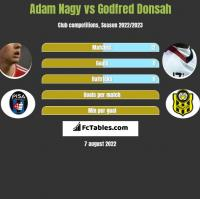 Adam Nagy vs Godfred Donsah h2h player stats