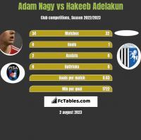 Adam Nagy vs Hakeeb Adelakun h2h player stats