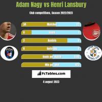 Adam Nagy vs Henri Lansbury h2h player stats