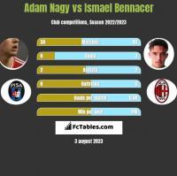 Adam Nagy vs Ismael Bennacer h2h player stats