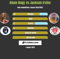 Adam Nagy vs Jackson Irvine h2h player stats