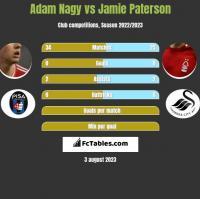 Adam Nagy vs Jamie Paterson h2h player stats