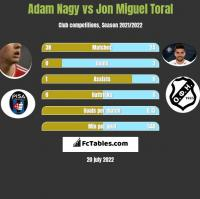 Adam Nagy vs Jon Miguel Toral h2h player stats