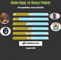 Adam Nagy vs Kasey Palmer h2h player stats