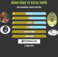 Adam Nagy vs Korey Smith h2h player stats