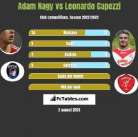 Adam Nagy vs Leonardo Capezzi h2h player stats