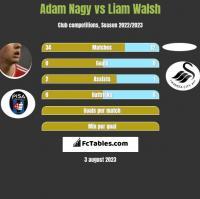 Adam Nagy vs Liam Walsh h2h player stats