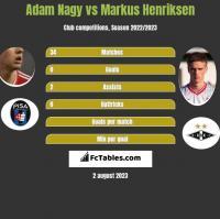 Adam Nagy vs Markus Henriksen h2h player stats