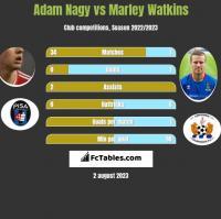 Adam Nagy vs Marley Watkins h2h player stats
