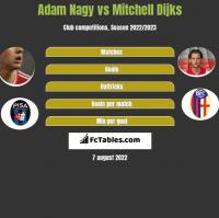 Adam Nagy vs Mitchell Dijks h2h player stats