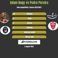 Adam Nagy vs Pedro Pereira h2h player stats