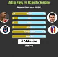 Adam Nagy vs Roberto Soriano h2h player stats