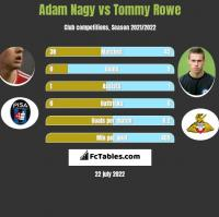Adam Nagy vs Tommy Rowe h2h player stats