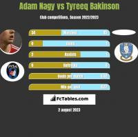 Adam Nagy vs Tyreeq Bakinson h2h player stats