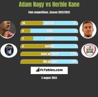 Adam Nagy vs Herbie Kane h2h player stats
