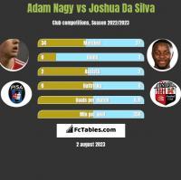 Adam Nagy vs Joshua Da Silva h2h player stats