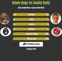 Adam Nagy vs Daniel Batty h2h player stats