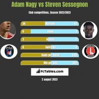 Adam Nagy vs Steven Sessegnon h2h player stats