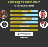 Adam Nagy vs Hamed Traore h2h player stats