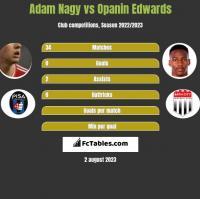 Adam Nagy vs Opanin Edwards h2h player stats