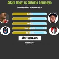 Adam Nagy vs Antoine Semenyo h2h player stats
