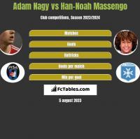 Adam Nagy vs Han-Noah Massengo h2h player stats