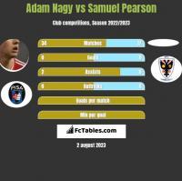 Adam Nagy vs Samuel Pearson h2h player stats