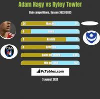 Adam Nagy vs Ryley Towler h2h player stats