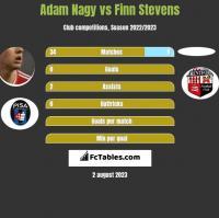 Adam Nagy vs Finn Stevens h2h player stats