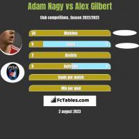 Adam Nagy vs Alex Gilbert h2h player stats