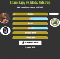Adam Nagy vs Mads Bidstrup h2h player stats