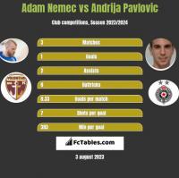 Adam Nemec vs Andrija Pavlovic h2h player stats