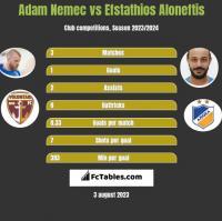 Adam Nemec vs Efstathios Aloneftis h2h player stats