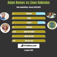 Adam Nemec vs Linus Hallenius h2h player stats