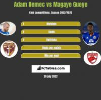 Adam Nemec vs Magaye Gueye h2h player stats