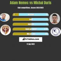 Adam Nemec vs Michal Duris h2h player stats